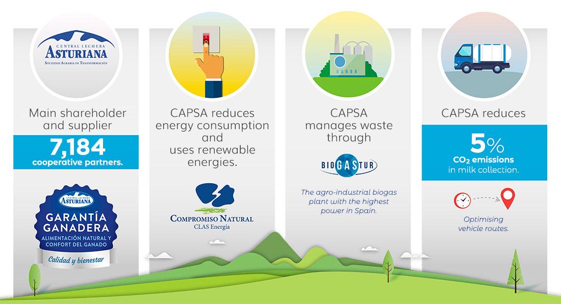 environmental impact on our farms.
